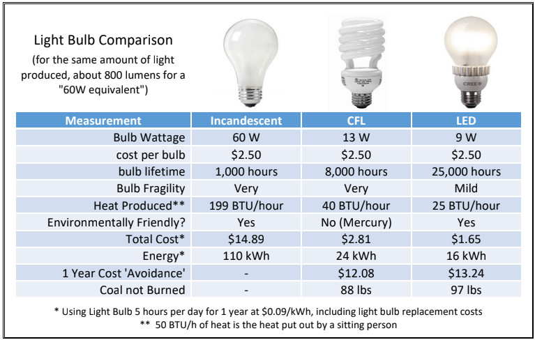 Compare Bulbs